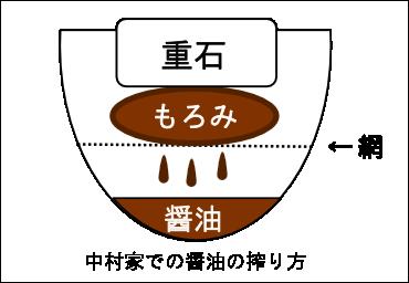 中村家での醤油の搾り方
