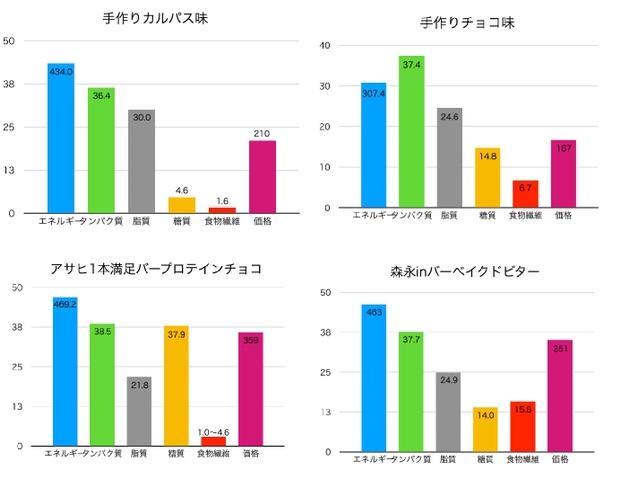 プロテインバーの栄養成分と価格のグラフ