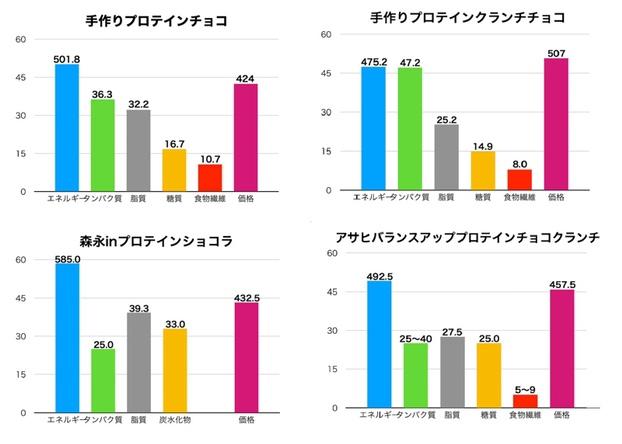 プロテインチョコ100gあたりの栄養成分と価格のグラフ