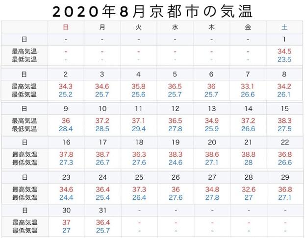 2020年8月京都市の気温