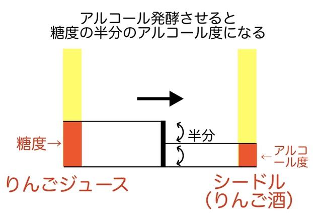 アルコール発酵させると糖度の半分のアルコール度になる図