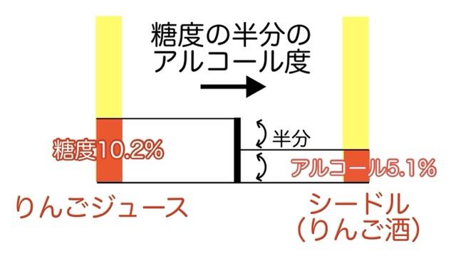 糖度の半分のアルコール度になる図